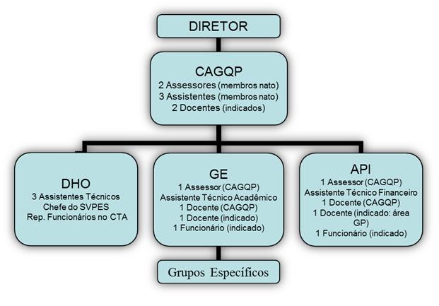 eesc cagqp organograma